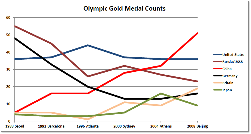 1996 Summer Olympics medal table