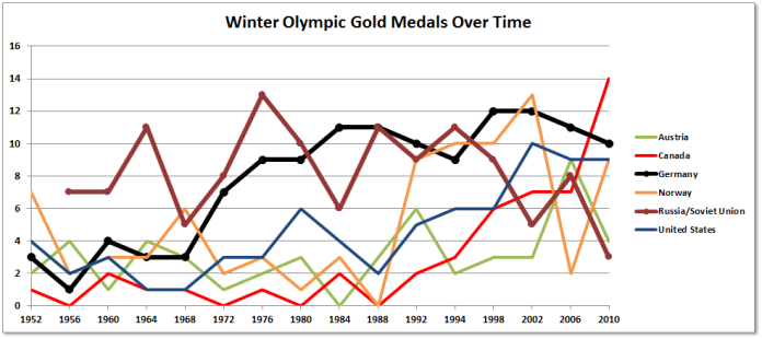 Winter Olympics Medals Over Time Thoughts - 1992 olympics medal count